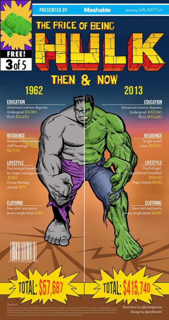 Confira algumas comparações quanto custa ser um super herói.